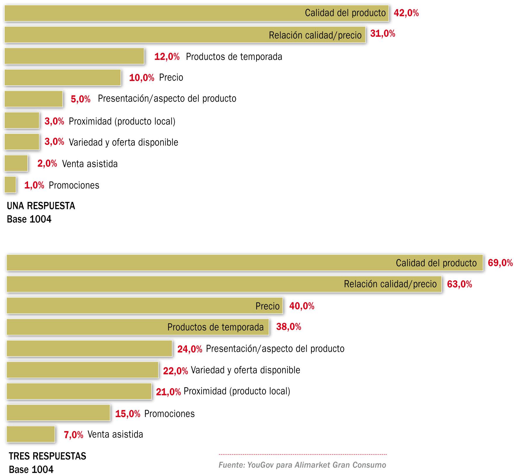 Motivos que influyen en la decisión de compra de frutas y hortalizas