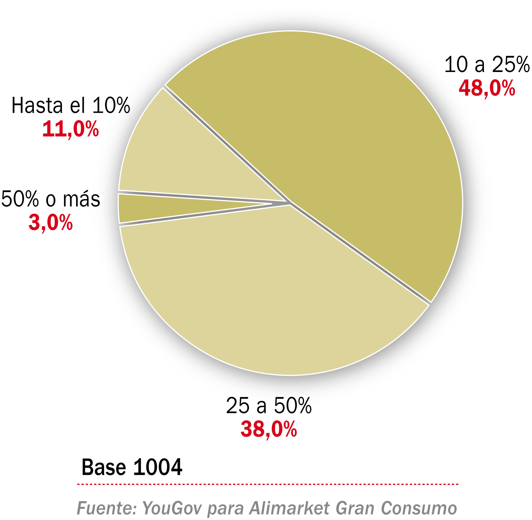 Porcentaje del presupuesto que destina a la compra de frutas y hortalizas