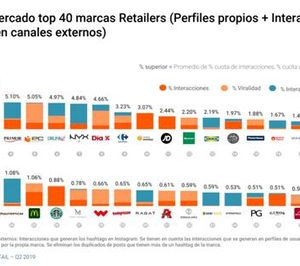 Carrefour supera por primera vez a Lidl en redes sociales