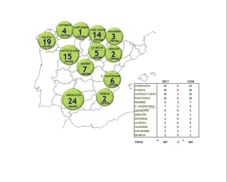 Evolución de la red minorista de Commcenter.