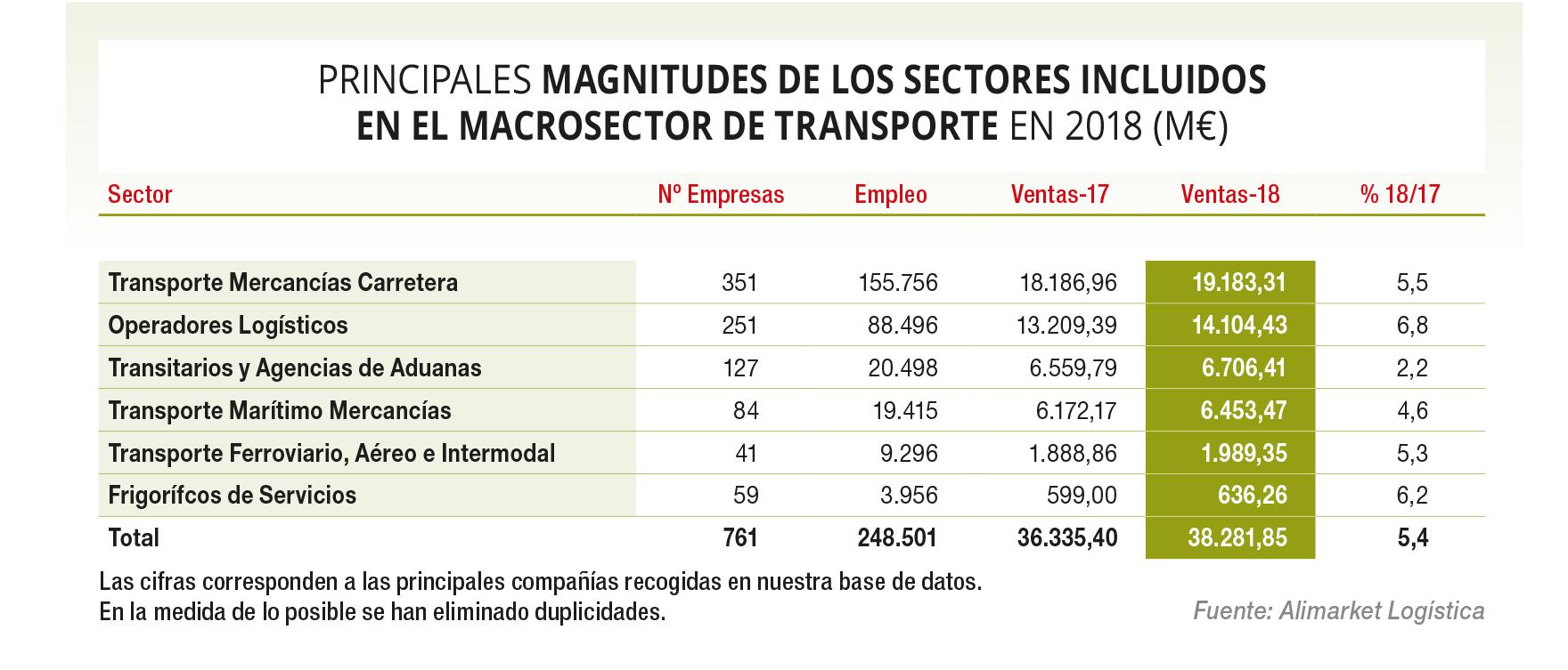 El incremento de actividad relanzó al sector de transporte y logística en 2018