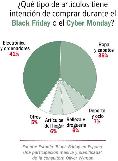 El Black Friday sigue ganando adeptos
