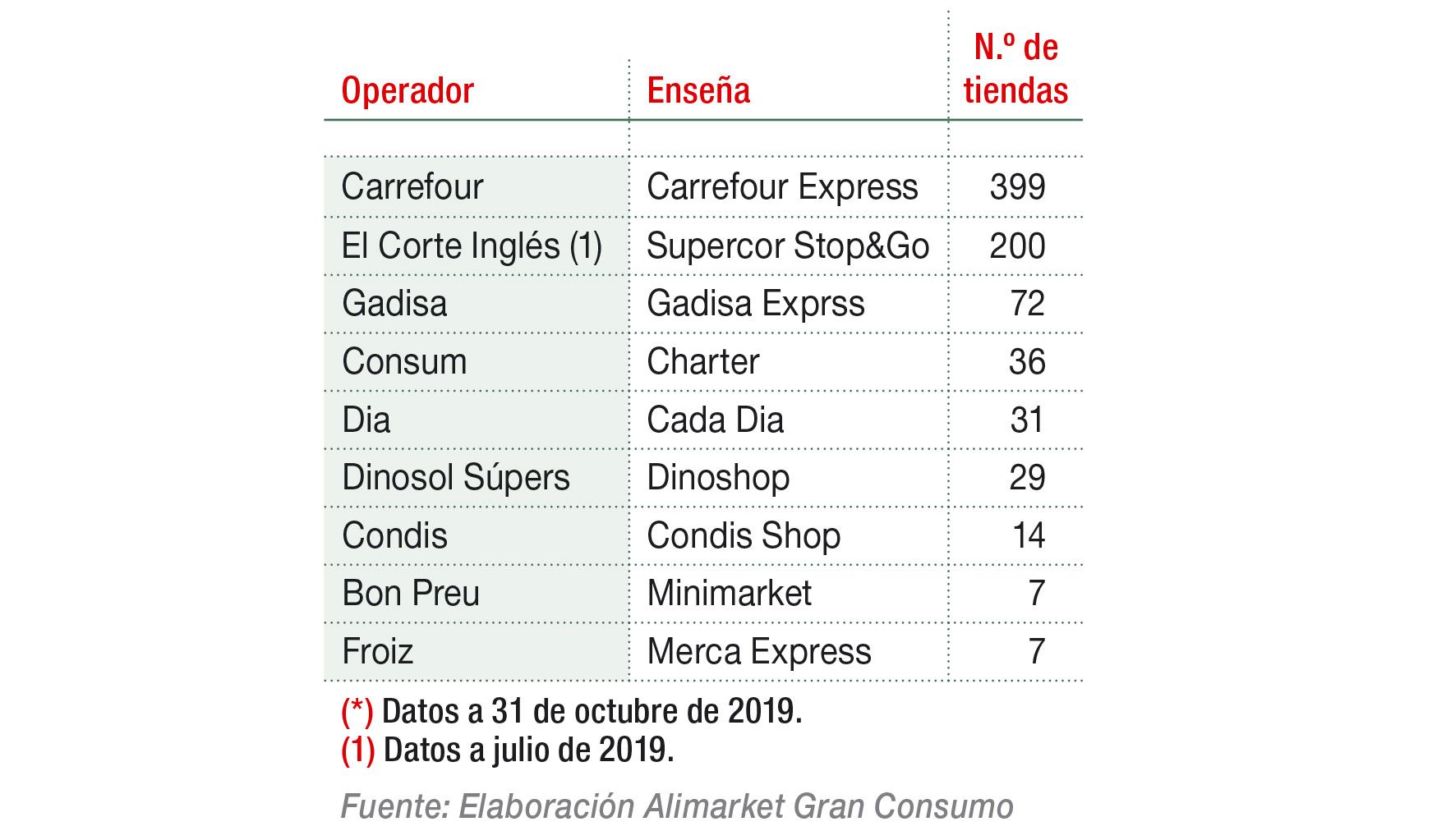 Principales cadenas de distribución con supermercados en EE.SS.