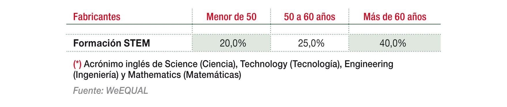 Dirección con Formación STEM (*), por edades