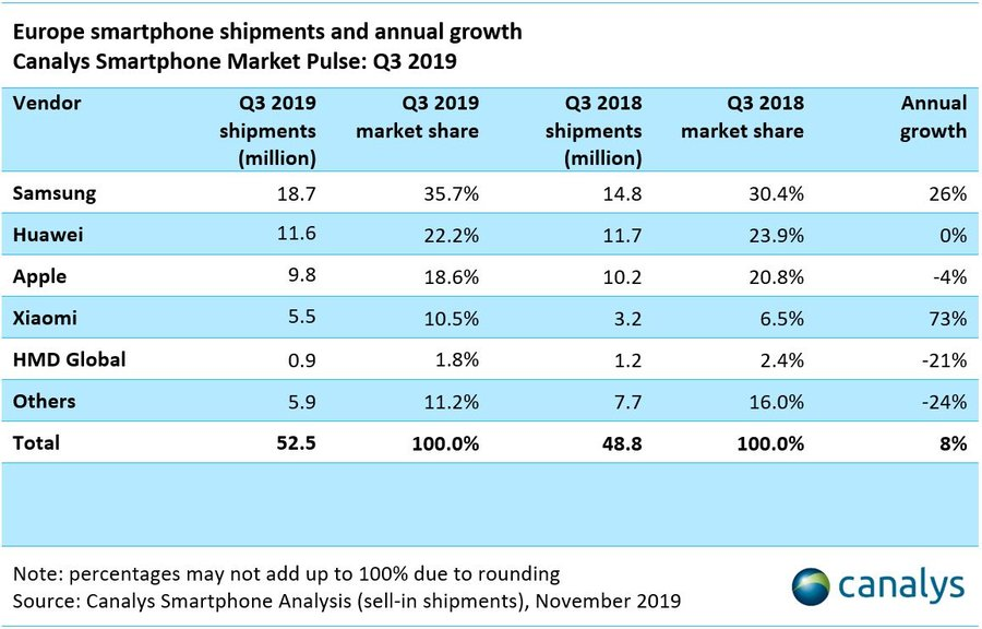 Xiaomi eleva sus ingresos impulsado por IoT y productos Lifestyle