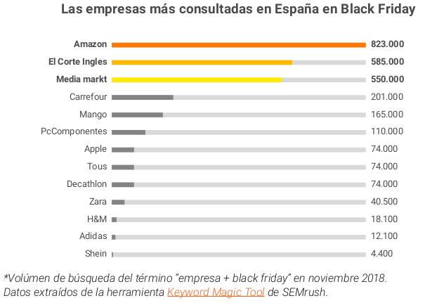 Amazon, Mediamarkt y El Corte Inglés concentrarán el 75% de las ventas de este Black Friday