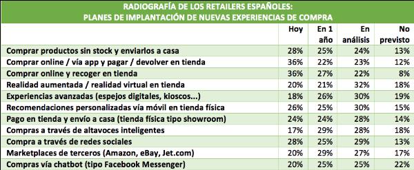 Más de un tercio de las ventas retail serán online en tres años