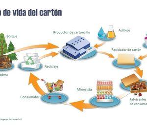 El cartoncillo europeo mejora un 9% su huella de carbono desde 2015