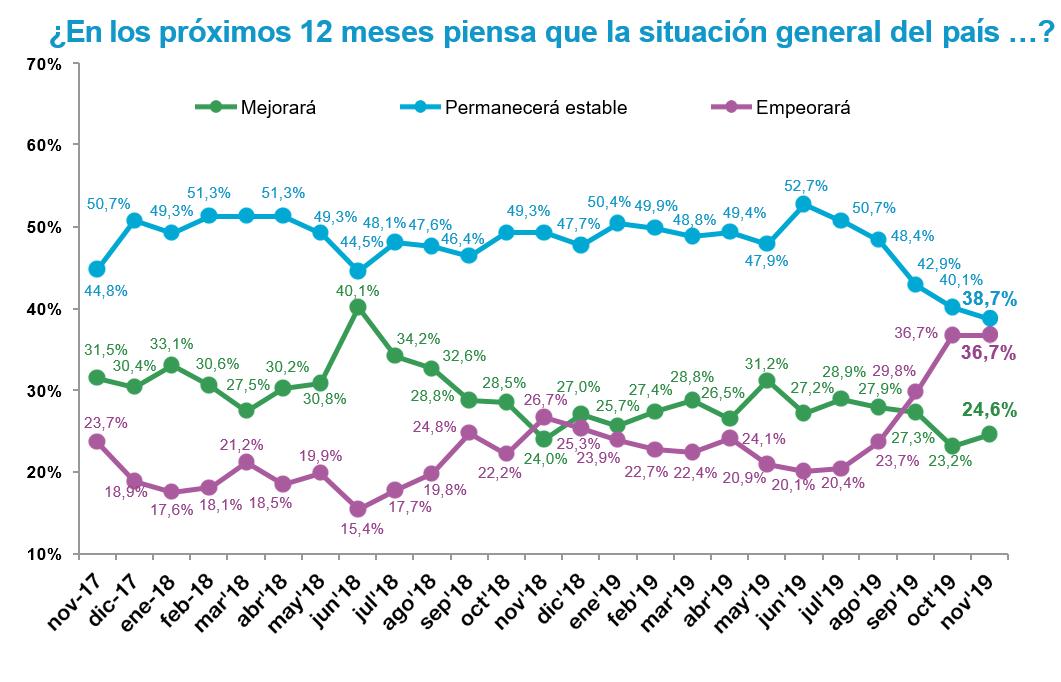 El consumidor español se decide a ahorrar pero todavía no lo hace