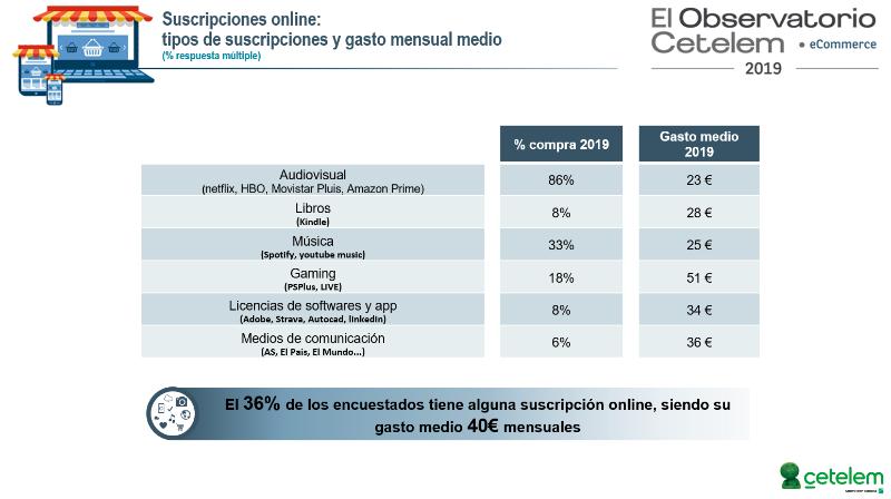Tecnología, PAE y Blanca, principales familias adquiridas online en 2019