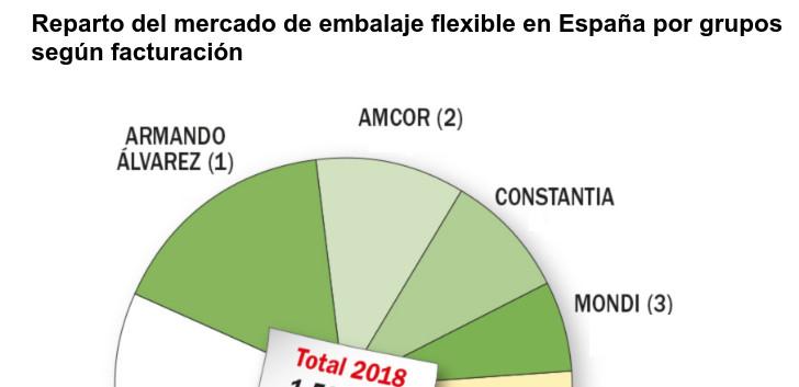 Reparto del mercado de embalaje flexible según facturación