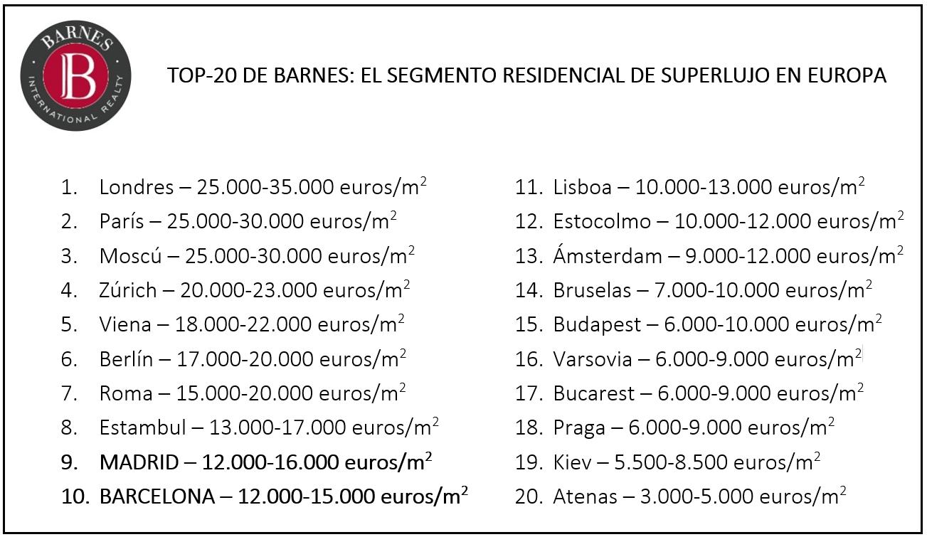 Ranking de ciudades con viviendas de superlujo en Europa