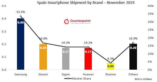 Realme asciende al top 5 de marcas de móviles en España