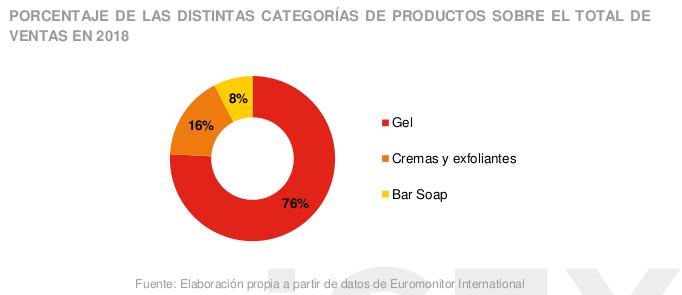 Marcas internacionales y soluciones prémium: atractivo para el mercado de higiene en Hong Kong