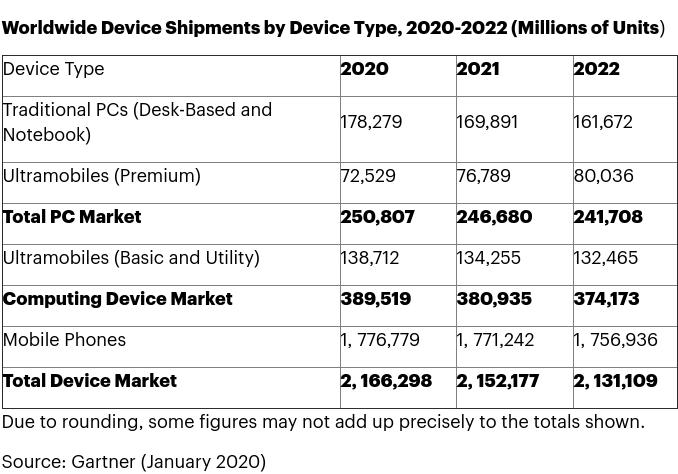 La comercialización mundial de equipos TI crecerá casi un 1% en 2020