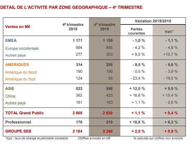 Groupe Seb cierra el 2019 con un crecimiento dinámico