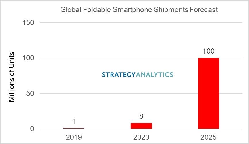 Evolución mercado de Smartphones Foldable, según Strategy Analytics