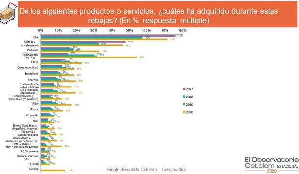 El gasto medio de los españoles en las rebajas ha sido de 326 €, un 9% menos que en 2019