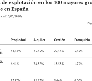 Los modelos de explotación determinarán la repercusión en las hoteleras de la crisis del covid-19