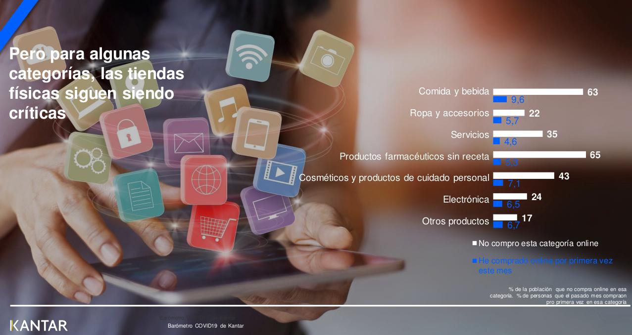 El 16% de los españoles ha incrementado su nivel de compra online en el último mes