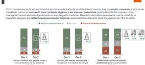 Tres de cada cuatro españoles cree que ahora es el momento de contener el gasto personal
