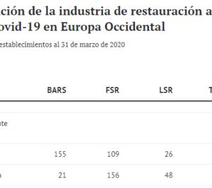 La industria de restauración española, la mayor entre las paralizadas por el covid-19 en Europa Occidental