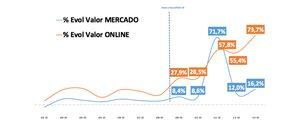El canal online se disparó un 73% en la semana cerrada a 29 de marzo