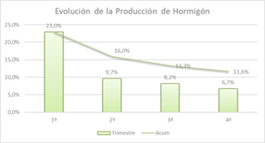La producción de hormigón preparado aumentó un 12% al cierre de 2019