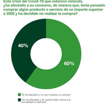 Un 60% de los españoles paralizan sus compras planeadas superiores a 300 €