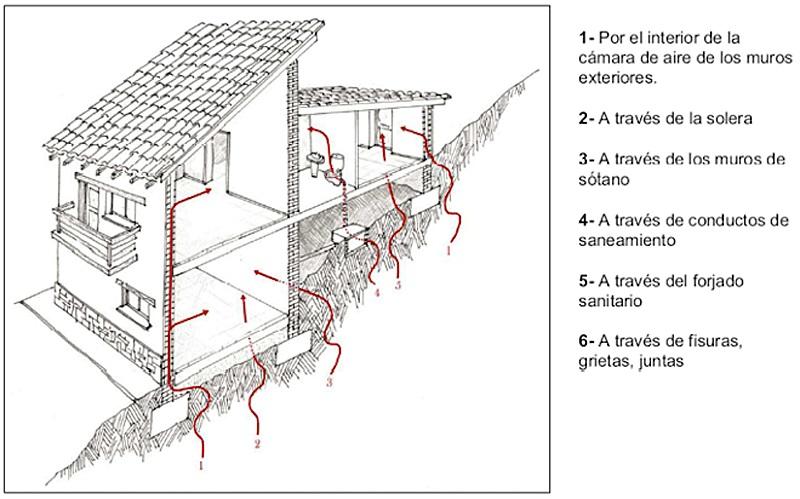 La necesidad de implementar soluciones de contención contra el gas radón en las edificaciones