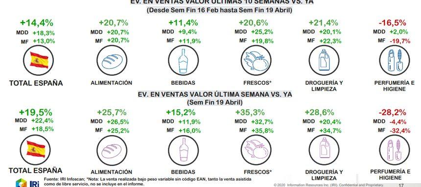 ¿Cómo evolucionaron las ventas de Limpieza y Perfumería en la semana del 19 de abril?