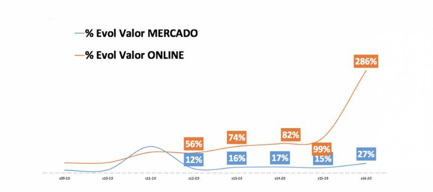 El canal online dobla su participación en Gran Consumo hasta el 2,1%