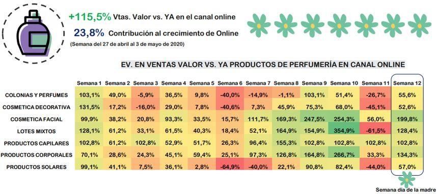 La categoría de perfumería, mayor impulsora del crecimiento del canal online en la semana del Día de la Madre
