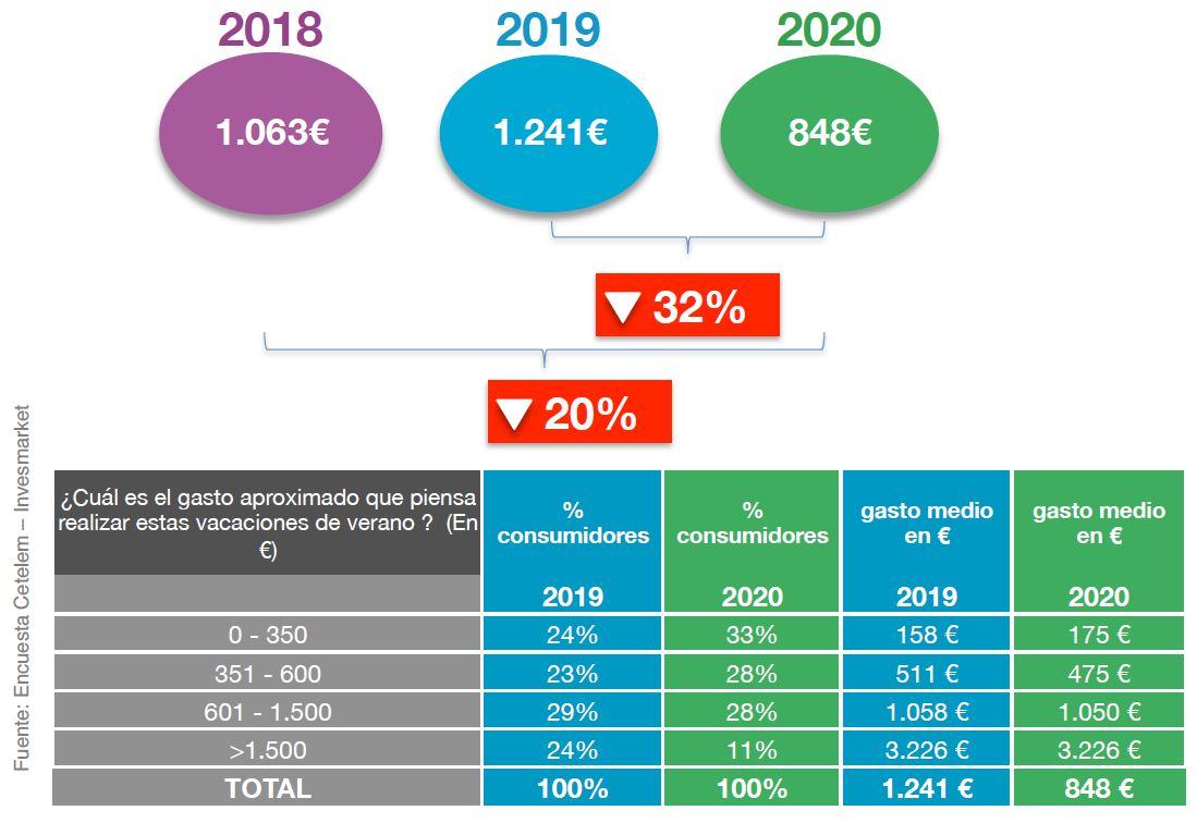 La intención de gasto de los españoles para este verano cae un 32%