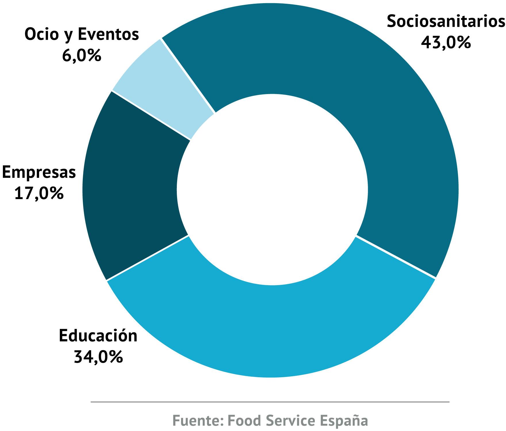 Principales sectores de actividad