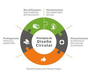 DS Smith explica sus Principios de Diseño Circular en un evento virtual