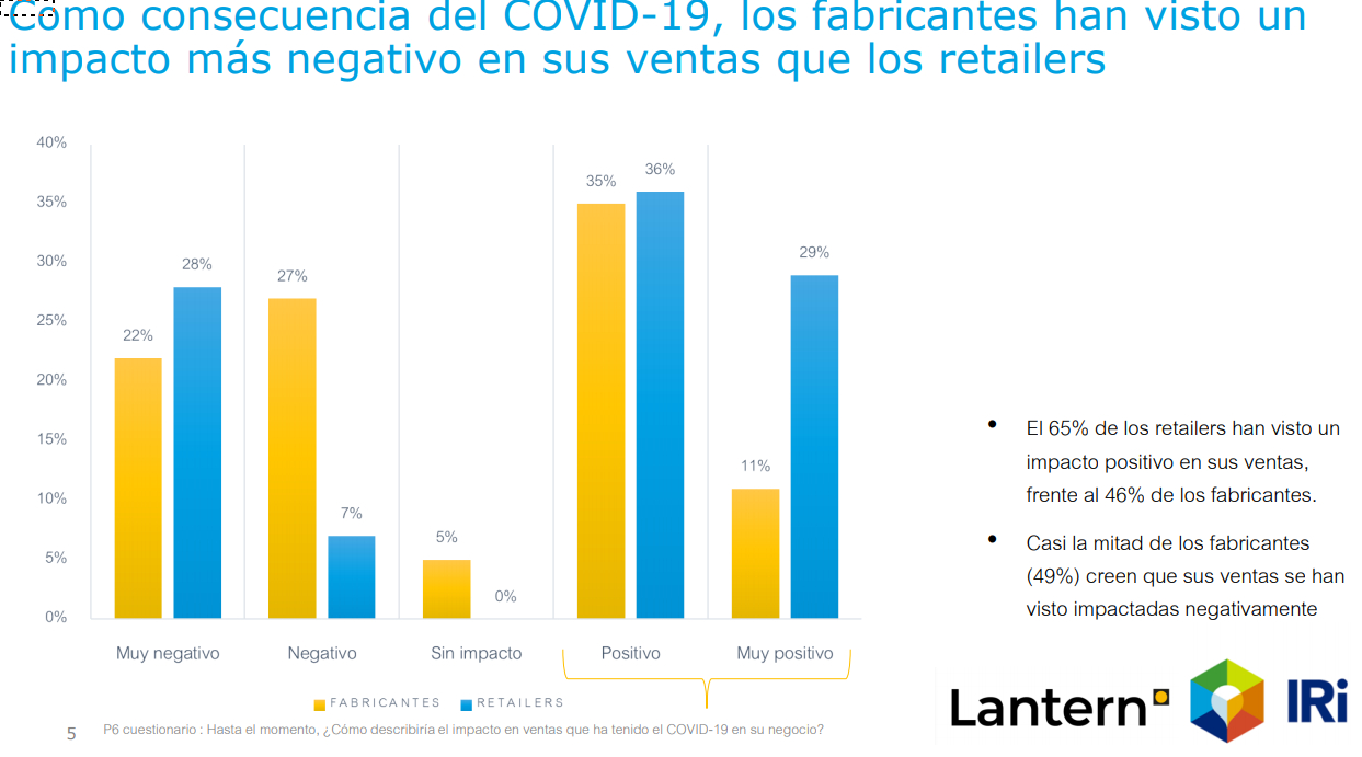 El Covid-19 retrasa los lanzamientos en Gran Consumo