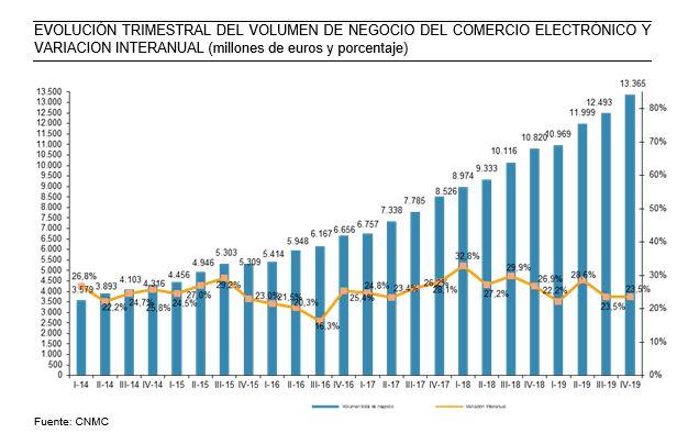 El comercio electrónico en España sube un 25% y supera los 48.800 M€ en 2019