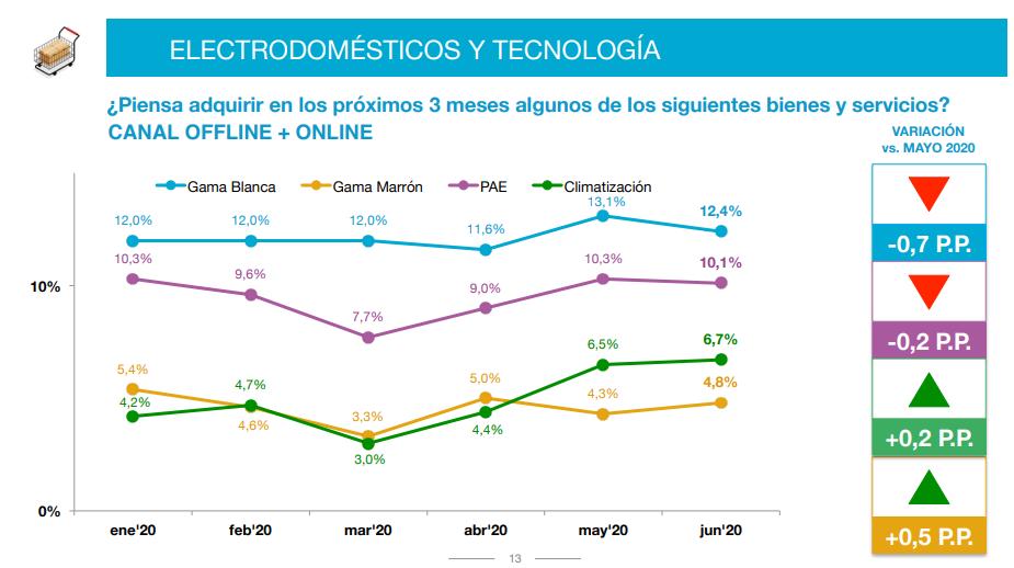 En el primer semestre, las intenciones de compra más importantes fueron tecnología e informática con un 18,9%