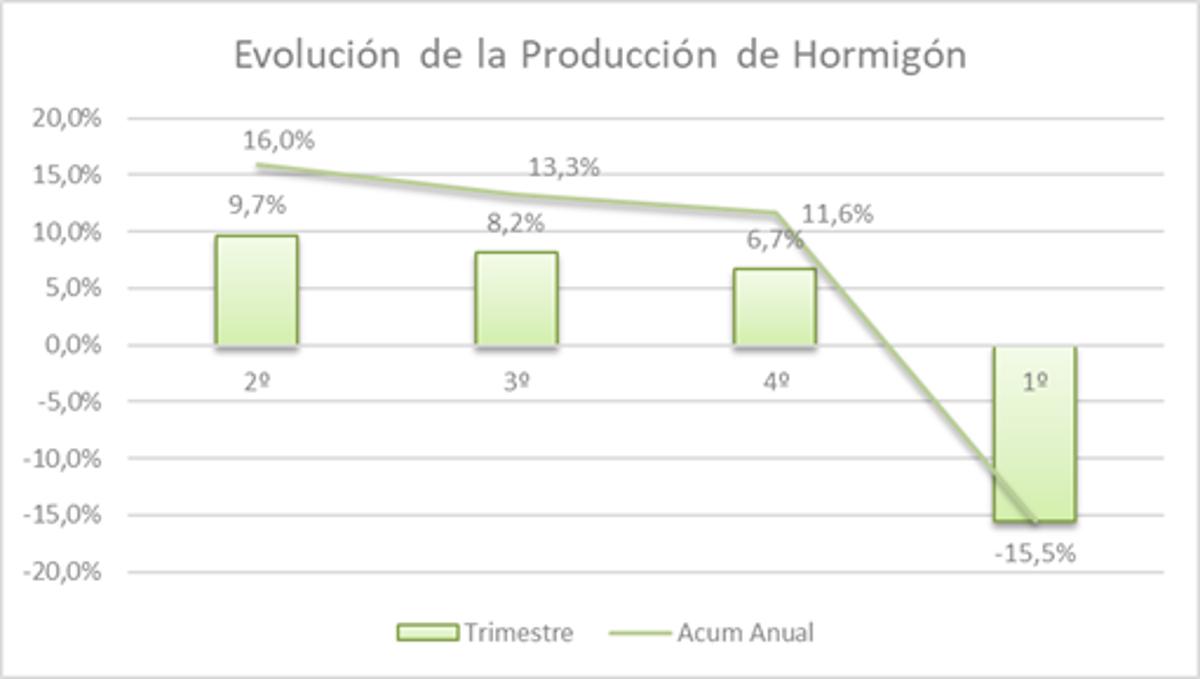 La producción de hormigón preparado cayó un 15,5% en el primer trimestre de 2020