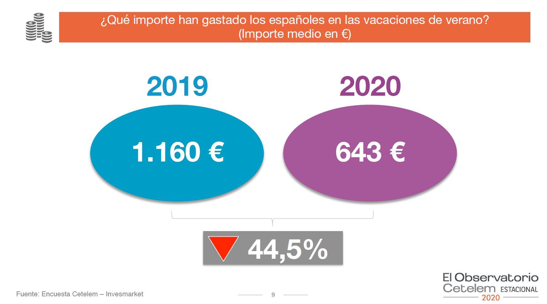 Este verano los españoles gastamos 500 € menos que en 2019