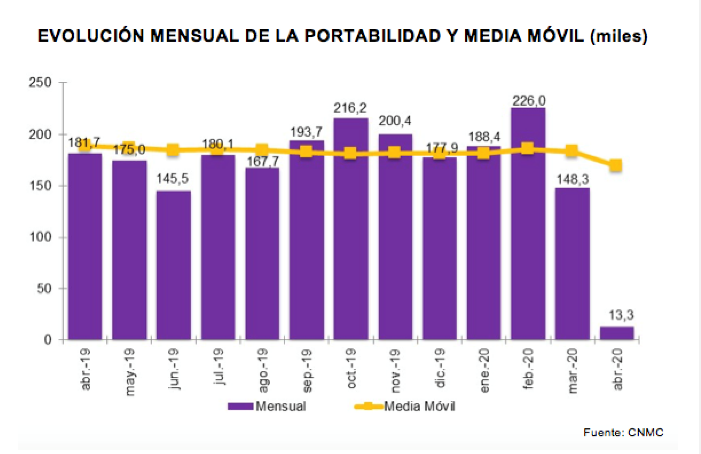 La portabilidad móvil se reduce un 76% en abril por el Estado de Alarma