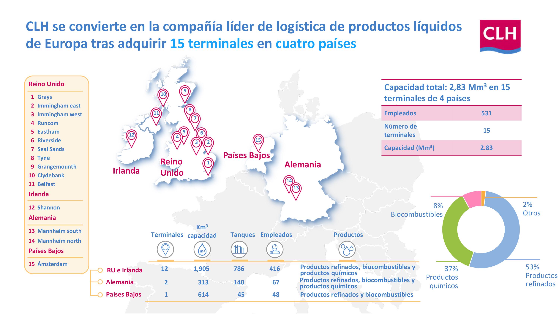 CLH compra los activos de Inter Terminals para liderar la logística de líquidos en Europa