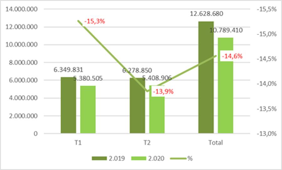 La producción de hormigón desciende casi un 14% en el segundo trimestre de 2020