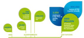 La industria del PVC sigue buscando mejorar su sostenibilidad