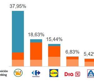 Los retailers ya utilizan las redes sociales como centros de generación de negocio