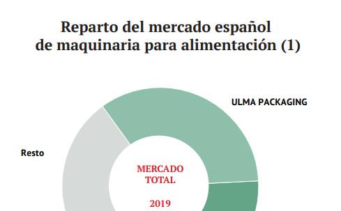 Reparto del mercado español de maquinaria para alimentación