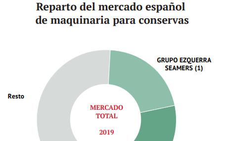 Reparto del mercado español de maquinaria para conservas