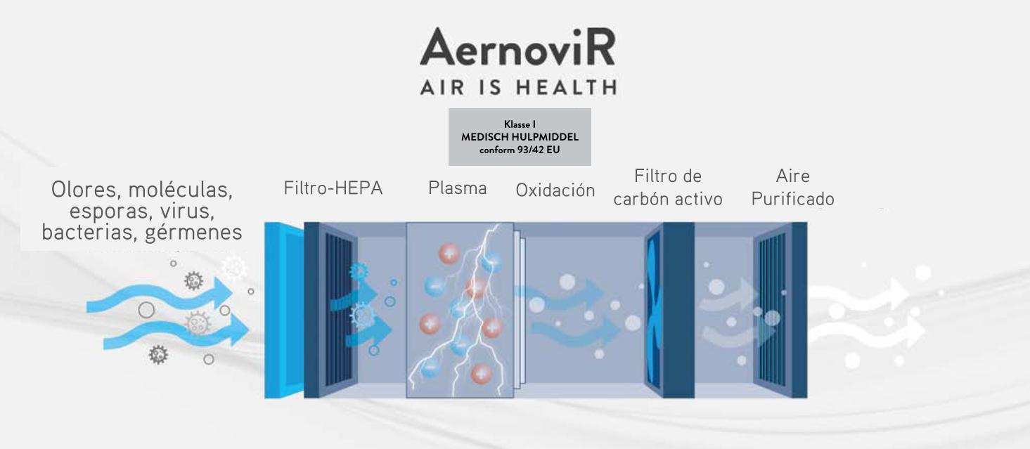 AernoviR, el nuevo dispositivo para purificar el aire en establecimientos
