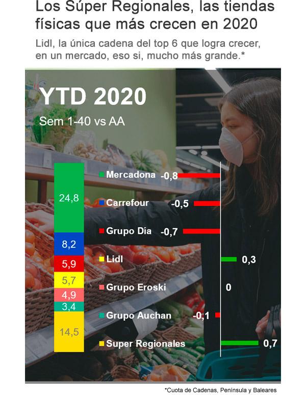 La pandemia sigue impulsando el ecommerce y los supermercados regionales